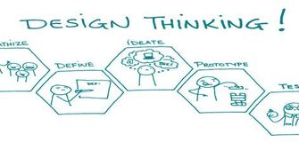 Free Online Course on Design Thinking Fundamentals from edX